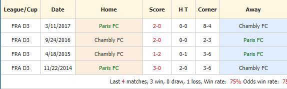 Nhan-dinh-keo-bong-da-Paris-FC -vs-Chambly-Thelle-FC-4