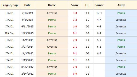 Nhan-dinh-keo-bong-da-Parma-vs-Juventus-4