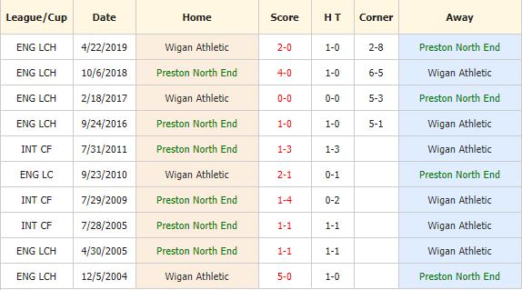 Nhan-dinh-keo-bong-da-Preston-vs-Wigan-4