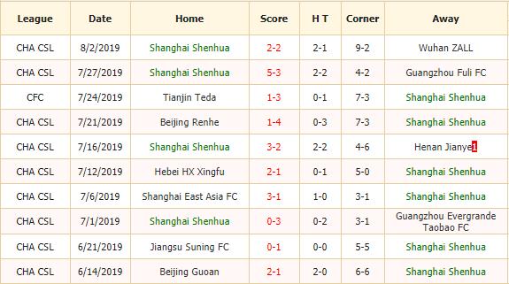 Nhan-dinh-keo-bong-da-Shanghai-Shenhua-vs-Shenzhen-Ruby-FC-2