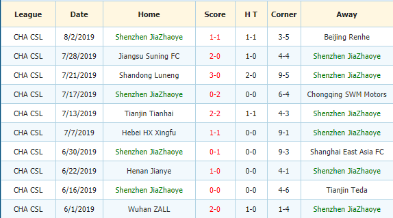 Nhan-dinh-keo-bong-da-Shanghai-Shenhua-vs-Shenzhen-Ruby-FC-3