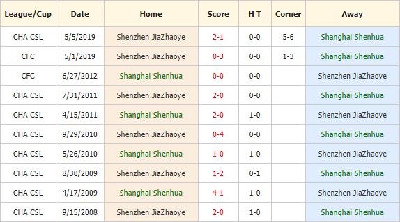 Nhan-dinh-keo-bong-da-Shanghai-Shenhua-vs-Shenzhen-Ruby-FC-4