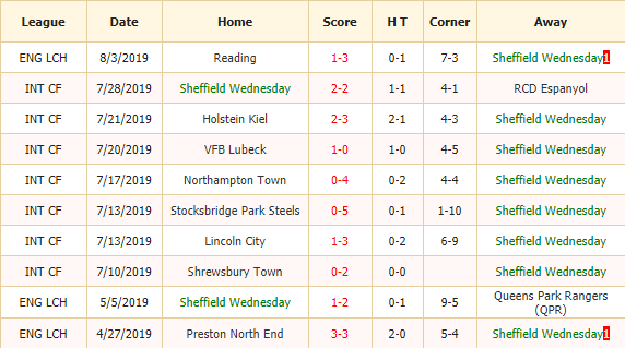 Nhan-dinh-keo-bong-da-Sheffield-Wednesday-vs-Barnsley-2