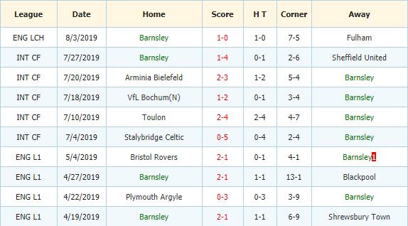 Nhan-dinh-keo-bong-da-Sheffield-Wednesday-vs-Barnsley-3