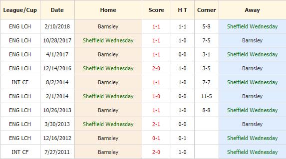 Nhan-dinh-keo-bong-da-Sheffield-Wednesday-vs-Barnsley-4