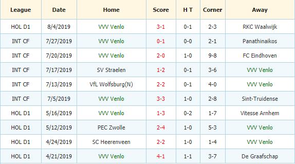 Nhan-dinh-keo-bong-da-Sparta-Rotterdam-vs-VVV-Venlo-3