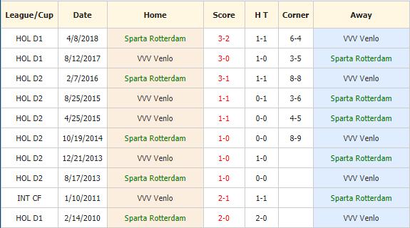 Nhan-dinh-keo-bong-da-Sparta-Rotterdam-vs-VVV-Venlo-4