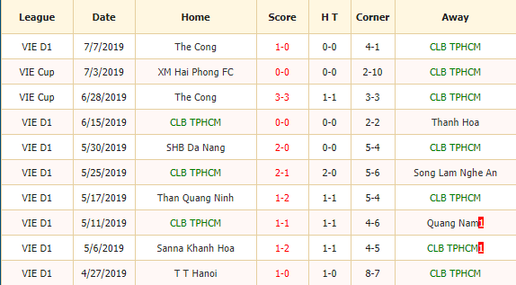 Nhan-dinh-keo-bong-da-TP-Ho-Chi-Minh-vs-Sanna-Khanh-Hoa-2