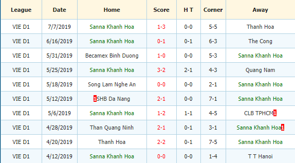 Nhan-dinh-keo-bong-da-TP-Ho-Chi-Minh-vs-Sanna-Khanh-Hoa-3