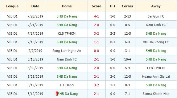 Nhan-dinh-keo-bong-da-Than-QN-vs-SHB-Da-Nang-3