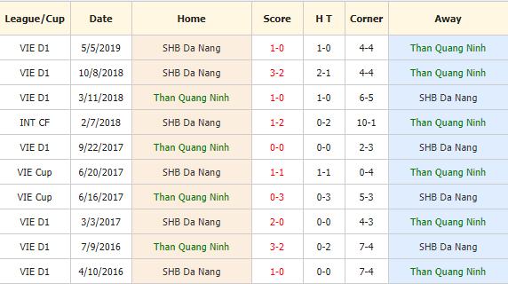 Nhan-dinh-keo-bong-da-Than-QN-vs-SHB-Da-Nang-4