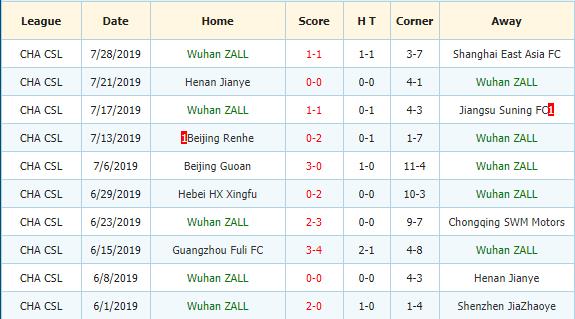Nhan-dinh-keo-bong-da-Tianjin-Teda-vs-Wuhan-Zall-3