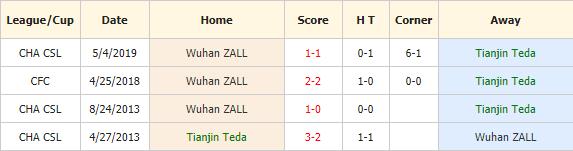 Nhan-dinh-keo-bong-da-Tianjin-Teda-vs-Wuhan-Zall-4