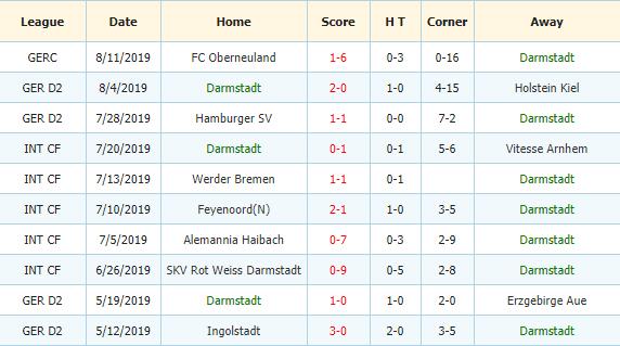 Nhan-dinh-keo-bong-da-VfL-Osnabruck-vs-SV-Darmstadt-98-3