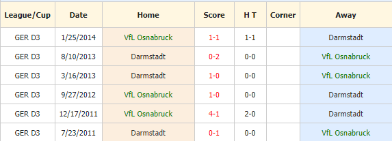 Nhan-dinh-keo-bong-da-VfL-Osnabruck-vs-SV-Darmstadt-98-4