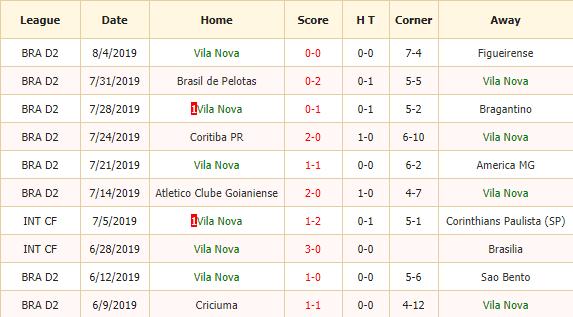 Nhan-dinh-keo-bong-da-Vila-Nova-vs-Sport-Recife-2