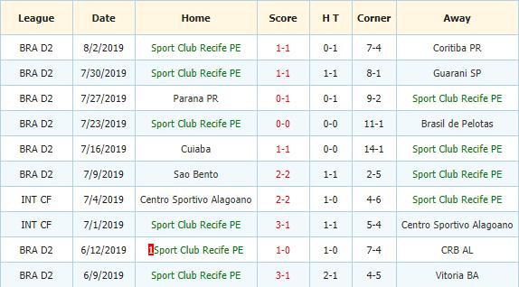 Nhan-dinh-keo-bong-da-Vila-Nova-vs-Sport-Recife-3