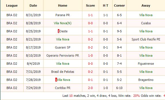 Nhan-dinh-keo-bong-da-Vila-Nova-vs-Vitoria-2