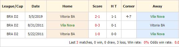 Nhan-dinh-keo-bong-da-Vila-Nova-vs-Vitoria-4