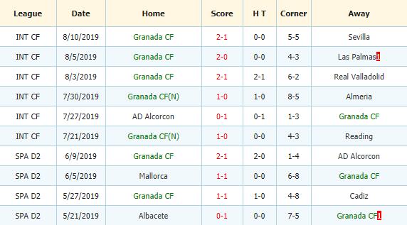 Nhan-dinh-keo-bong-da-Villarreal-vs-Granada-CF-3