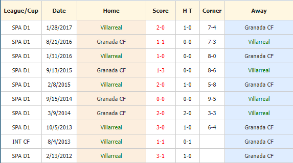 Nhan-dinh-keo-bong-da-Villarreal-vs-Granada-CF-4