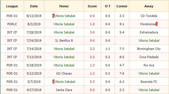 Nhan-dinh-keo-bong-da-Vitoria-Setubal-vs-Moreirense-2