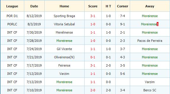 Nhan-dinh-keo-bong-da-Vitoria-Setubal-vs-Moreirense-3