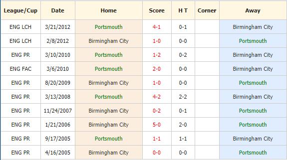 Nhanh-dinh-keo-bong-da-Portsmouth-vs-Birmingham-4