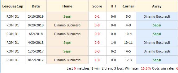 Soi-keo-bong-da-ACS-Sepsi-vs-Dinamo-Bucuresti-4