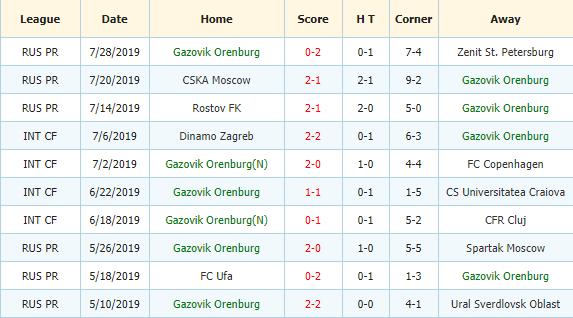 Soi-keo-bong-da-Akhmat-Grozny-vs-Orenburg-3