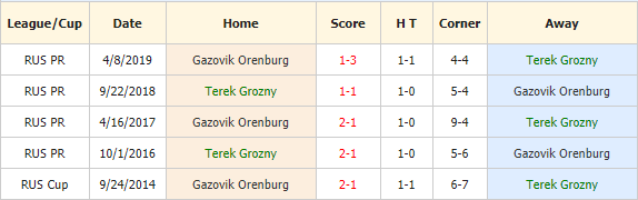 Soi-keo-bong-da-Akhmat-Grozny-vs-Orenburg-4