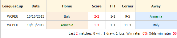 Soi-keo-bong-da-Armenia-vs-Italy-4