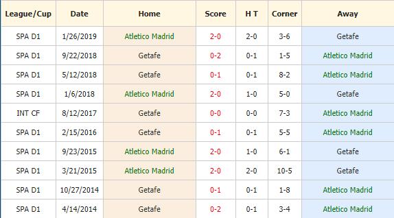 Soi-keo-bong-da-Atletico-Madrid-vs-Getafe-4