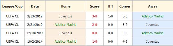 Soi-keo-bong-da-Atletico-Madrid-vs-Juventus-4