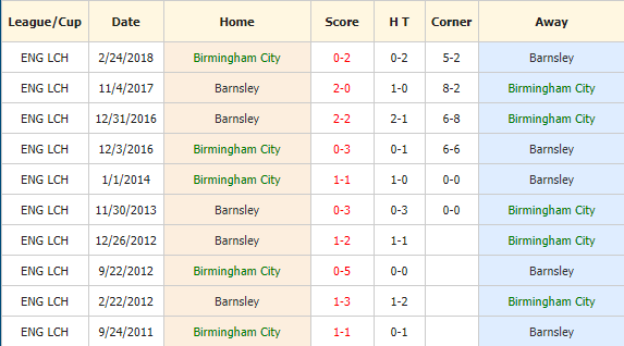 Soi-keo-bong-da-Birmingham-vs-Barnsley-4