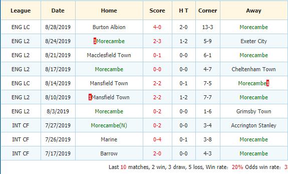 Soi-keo-bong-da-Blackpool-vs-Morecambe-3