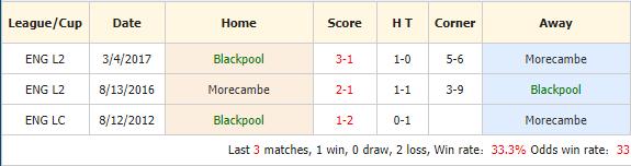 Soi-keo-bong-da-Blackpool-vs-Morecambe-4