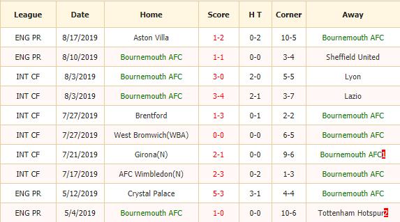 Soi-keo-bong-da-Bournemouth-vs-Manchester-City-2