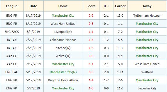Soi-keo-bong-da-Bournemouth-vs-Manchester-City-3