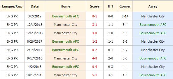 Soi-keo-bong-da-Bournemouth-vs-Manchester-City-4