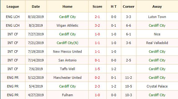 Soi-keo-bong-da-Cardiff-vs-Huddersfield-2