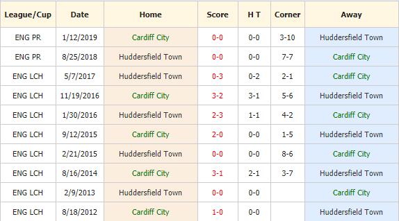 Soi-keo-bong-da-Cardiff-vs-Huddersfield-4