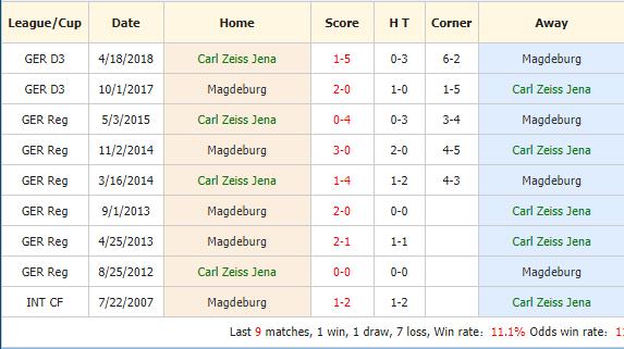 Soi-keo-bong-da-Carl-Zeiss-Jena-vs-FC-Magdeburg-4