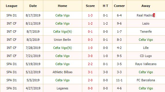 Soi-keo-bong-da-Celta-Vigo-vs-Valencia-2