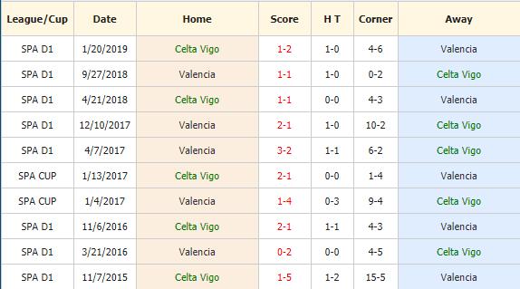 Soi-keo-bong-da-Celta-Vigo-vs-Valencia-4