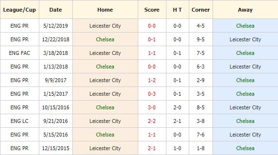 Soi-keo-bong-da-Chelsea-vs-Leicester-4