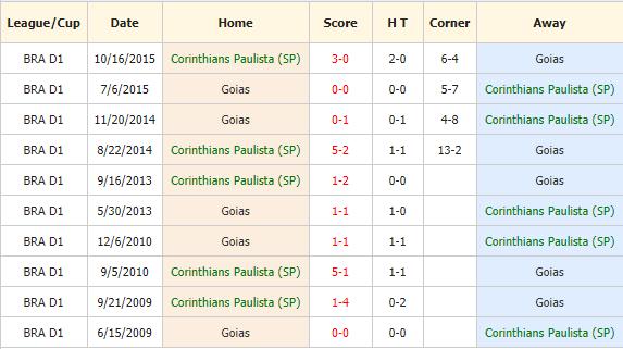 Soi-keo-bong-da-Corinthians-vs-Goias-4