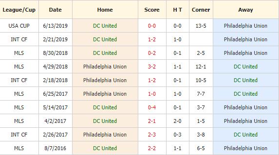 Soi-keo-bong-da-DC-United-vs-Philadelphia-Union-4