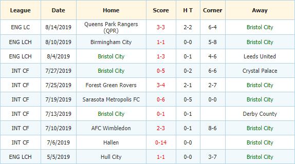 Soi-keo-bong-da-Derby-vs-Bristol-City-3