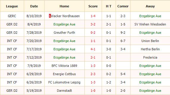 Soi-keo-bong-da-Erzgebirge-Aue-vs-VfB-Stuttgart-2